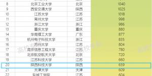新突破!陕科大位列最新中国高校专利转让榜单(TOP100)第20位