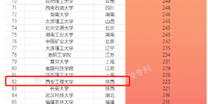 """西安工程大学再次入围""""中国高校专利转让排行榜(TOP100)"""""""