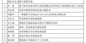 陕西国防职院四项成果通过陕西高校最具转化潜力科技成果第一轮遴选