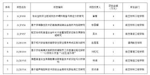 西安航空职业技术学院获批七项省教育厅科研计划项目