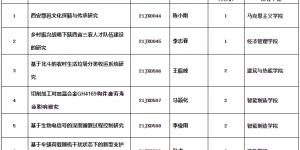 陕西国防工业职业技术学院喜获陕西省教育厅科研计划立项六项