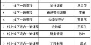 西安财经大学11门课程认定为2021年省级一流本科课程