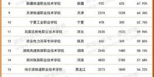 陕西国防职院进入高职院校毕业生500强企业就业排行榜前20名