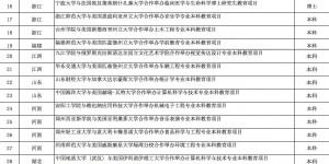 教育部新批准44个中外合作办学项目