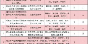 陕西师范大学9项成果获陕西省科学技术奖