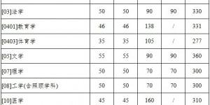 西北工业大学2020年硕士研究生入学考试复试基本分数线公布