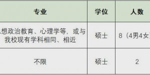 西安财经大学2020年公开招聘专职辅导员及专业技术人员公告