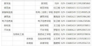 安家费可达50万,咸阳职业技术学院发布引进高层次人才公告