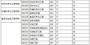 陕西科技大学公布2020年硕士研究生复试分数线