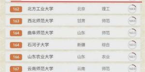 软科发布2020中国大学排名:陕西科技大学跃升45位排名全国第161位