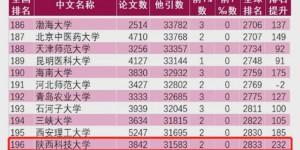 陕西科技大学ESI全球排名上升232位,首次跻身内地大学前200名!
