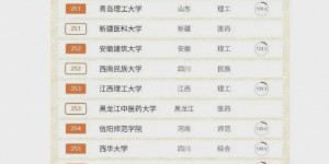 2020软科中国大学排名榜出炉:西安石油大学上升67位居第257名