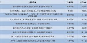 数量第一!西安建筑科技大学获批9项新工科研究与实践项目