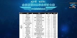 """西安欧亚学院学子斩获第六届 """"鲁班杯"""" 全国高校BIM设计赛特等奖"""