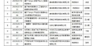 西安培华学院16个项目获2019年第二批产学合作协同育人项目立项