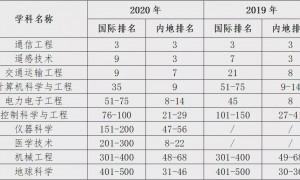 2020世界一流学科排名发布,西安电子科技大学多个学科表现亮眼