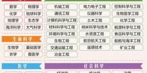 2020世界一流学科排名发布,陕西科技大学两个学科进入世界一流