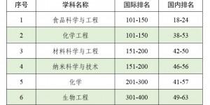 全球前200名学科数创最高 陕师大7个学科入选软科2020世界一流学科