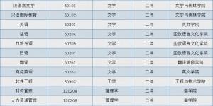 西安翻译学院17个本科专业获第二学士学位授予权