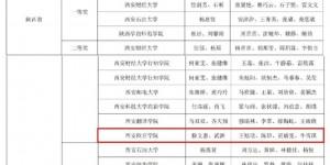 """西安欧亚学院学子获""""科云杯""""财务职业技能大赛陕西省二、三等奖"""