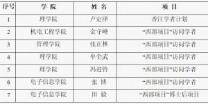西安工程大学7名教师获批2020年国(境)外交流项目