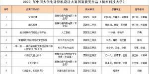 陕西高校获奖第三 陕科大在中国大学生计算机设计赛荣获8项大奖