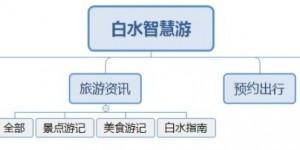 渭南师范学院科技扶贫项目成果《白水智慧游》小程序设计发布测试