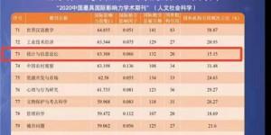 """西安财经大学《统计与信息论坛》首次入选""""中国最具国际影响力学术期刊"""""""