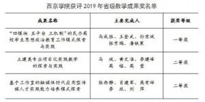 西京学院荣获三项省级教学成果奖,其中一等奖1项!