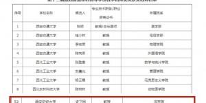 西安财经大学两名教师荣获第十二届陕西普通本科高等学校教学名师奖
