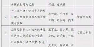 西安财经大学5项教学成果荣获2019年省级教学成果奖