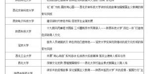 西京学院荣获2020年全省高校校园文化建设优秀成果一等奖 !