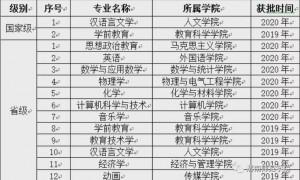 渭南师范学院新增8个国家级和省级一流本科专业建设点