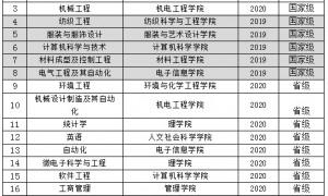 """西安工程大学8个专业入选国家级""""一流本科专业""""建设点"""