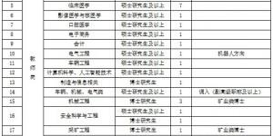 陕西能源职业技术学院2021年公开招聘公告(第2批)