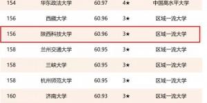 2021校友会中国大学排名发布:陕西科技大学综合排名上升22位