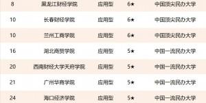 """西安欧亚学院连续8年位列""""中国财经类民办大学排行榜""""榜首"""