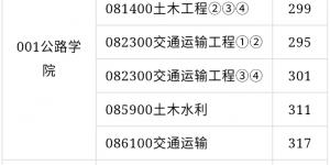 长安大学2020年硕士研究生招生复试分数线公布!
